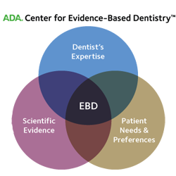 ADA Center for EBD